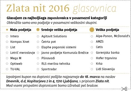 Zlata nit 2016: Prvi trije finalisti so Intera, List in Kompas Xnet