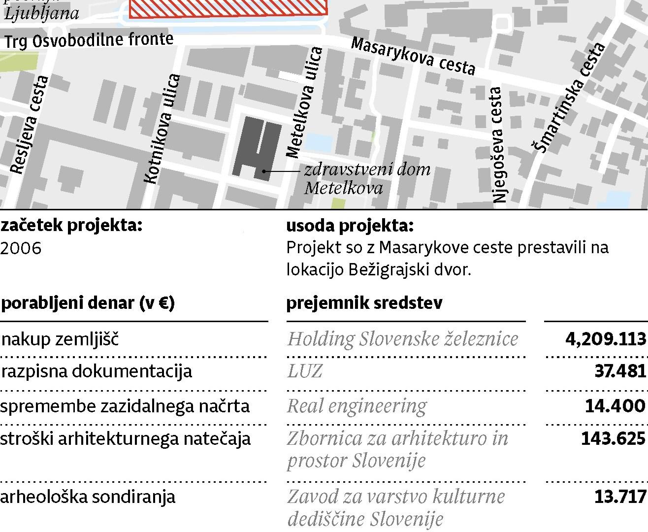 Nasedli državni projekti v Ljubljani: Sedem milijonov za makadamsko parkirišče