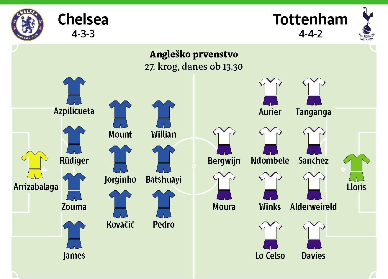 Lampard na 13 tekmah izgubil tolikokrat kot Mourinho na 107